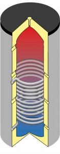 Trinkwasserspeicher mit 1 Wärmetauscher