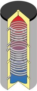 Trinkwasserspeicher mit 2 Wärmetauscher